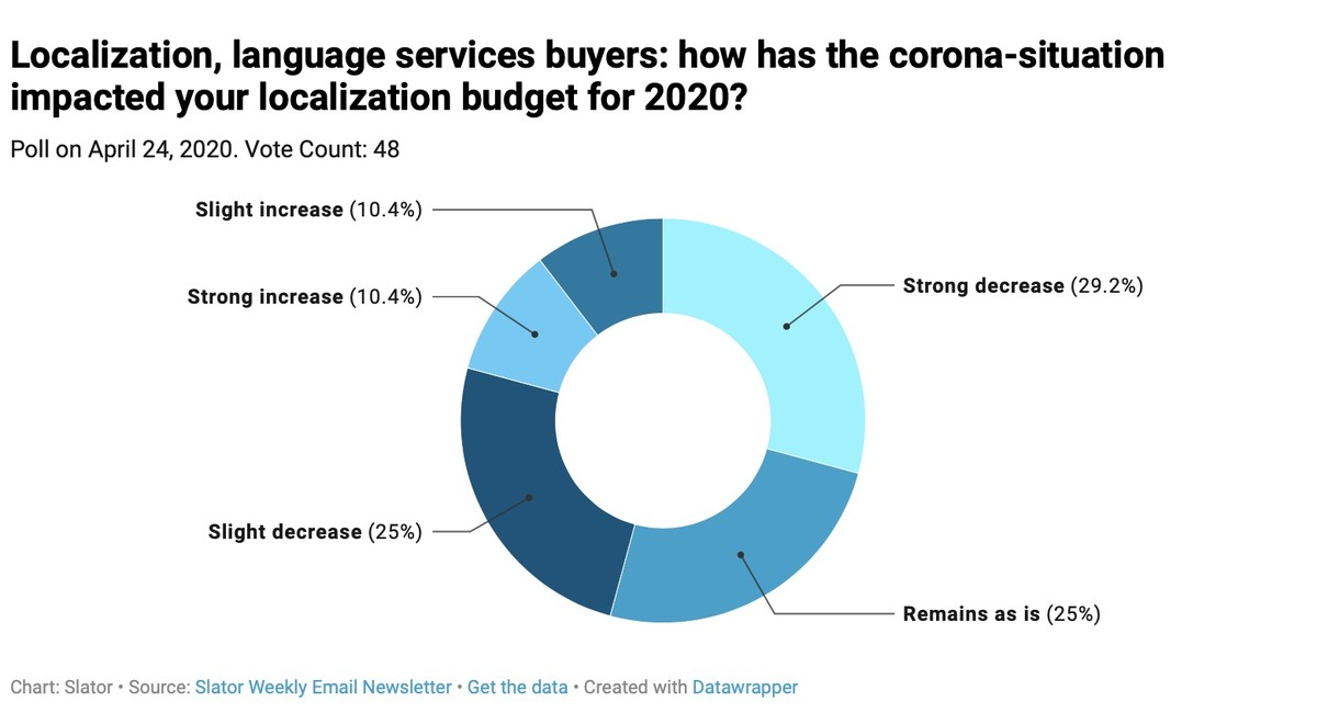 Reader Polls: Covid Effect on Localization Budgets and RSI Traction