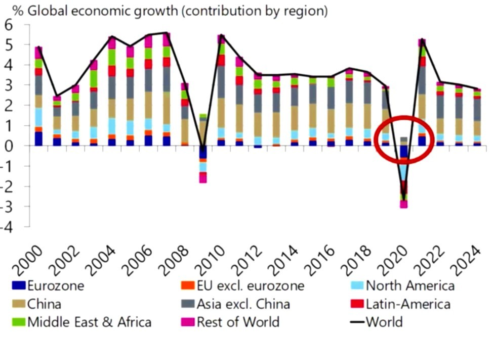% Global economic growth (contribution by region)