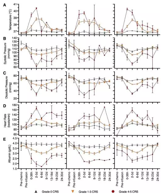 Clinical kinetics of CRS in B-ALL, NHL and CLL(图片来源 Blood)