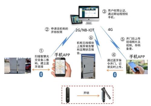 NB-IoT 物联网智能光交箱锁  机柜锁