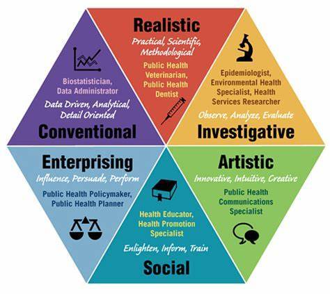 霍兰德职业兴趣测评 & 深度解析